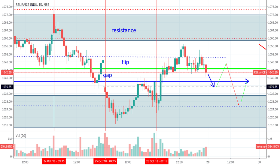 RELIANCE: intraday play for reliance