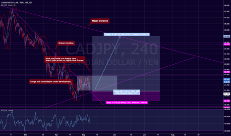 CADJPY: CAD / JPY Nice setup with big reward and low risk