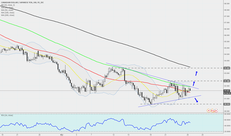 CADJPY: CADJPY - 240 -  Coiling Up