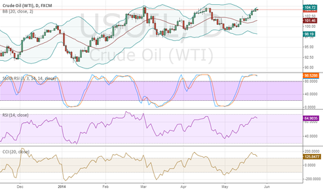 USOIL: Crude oil well fall down to 102,25