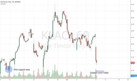 KLAC: KLAC Gets Clocked