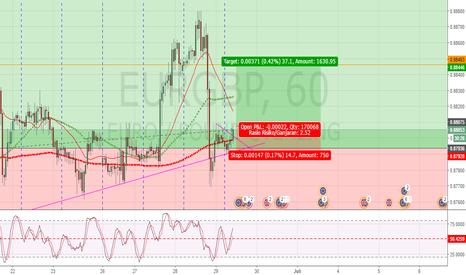 """EURGBP: Peluang """"menambah"""" posisi untuk EURGBP (untuk daytrader)"""