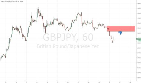 GBPJPY: good supply level