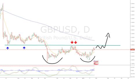 GBPUSD: Doble bottom gbpusd
