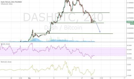 DASHBTC: Слив DASH