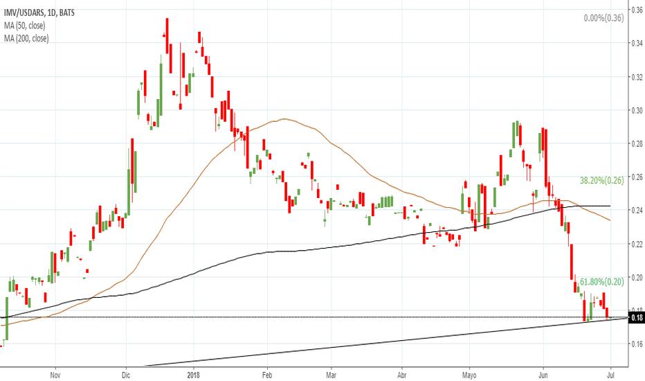 IMV/USDARS: Merval/USD