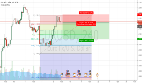 EURUSD: Евро-доллар. Коррекция