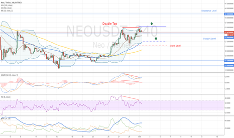 NEOUSDT: NEO How to Trade