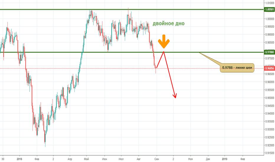 USDCHF: Швейцарский франк показал медвежьи уши!