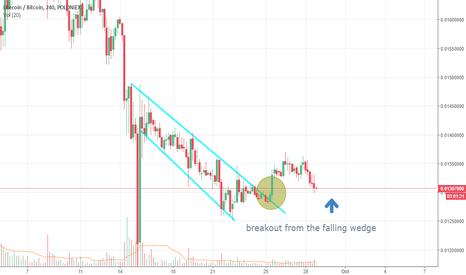 LTCBTC: long litecoin - breakout from falling wedge