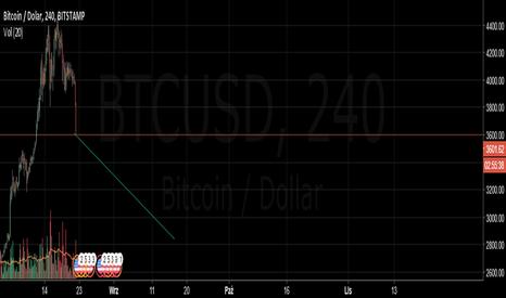 BTCUSD: BTC krótki z maksimum o 38% ceny