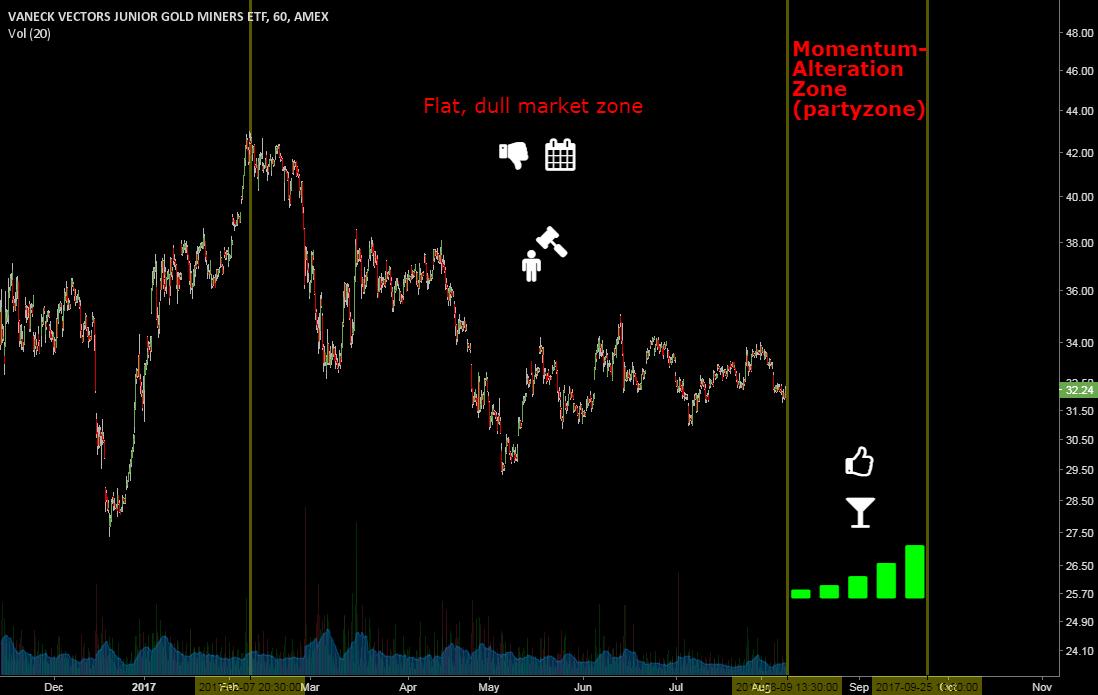 Market momentum change