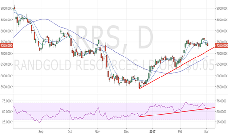 RRS: Randgold Resources eyes trend line support