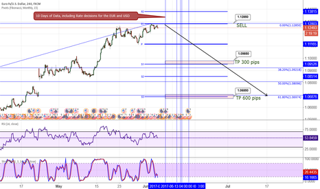 EURUSD: EUR/USD possible sell 4 to 8 weeks, know your data release times