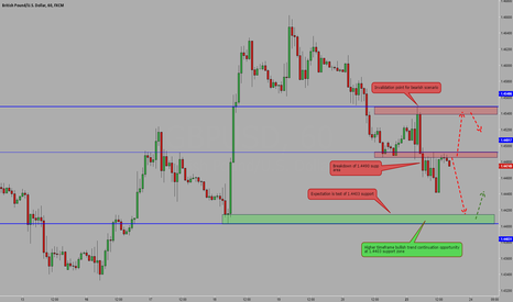 GBPUSD: GBPUSD short term bearish opportunity