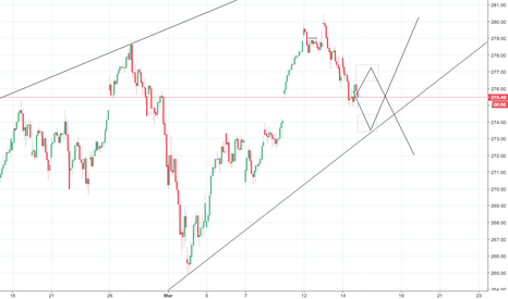 SPY: Gap Fill one way or another please