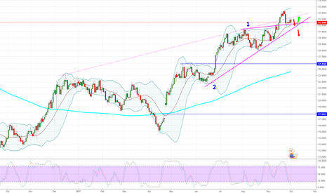 EURJPY: EURJPY - Daily - Looking for a SELL.