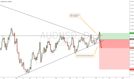 AUDUSD: AUD/USD ascending triangle breaks down