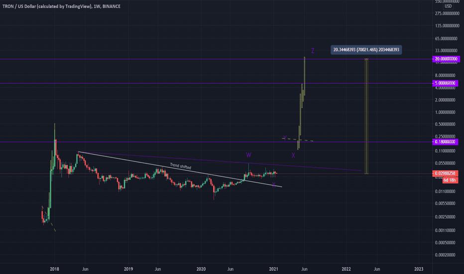 tron crypto chart