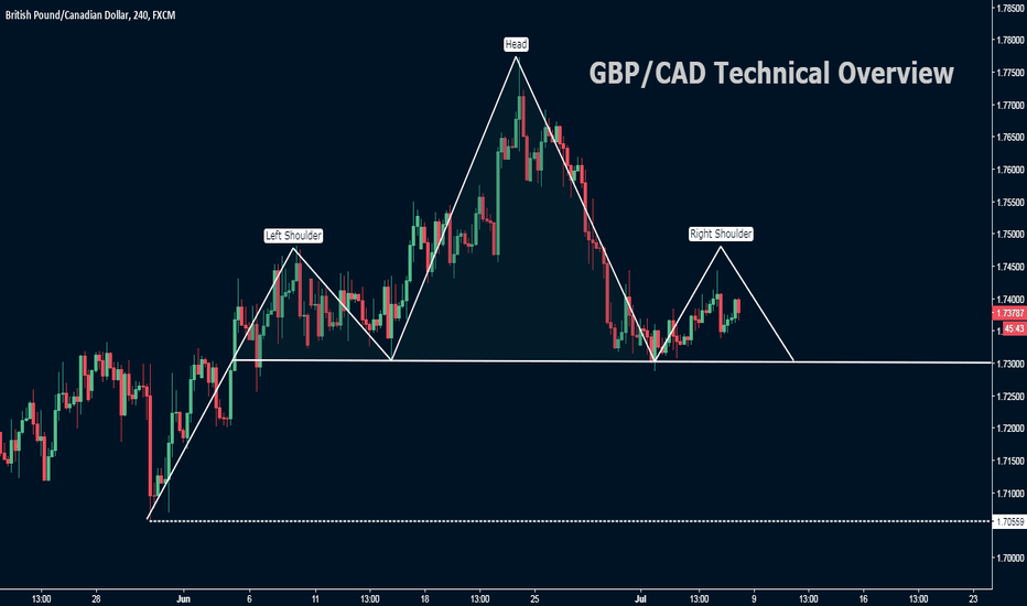 GBPCAD: GBP/CAD Technical OverView