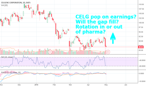 CELG: CELG Q1 2018 Earnings on 5/4 - Are Traders Rotating In or Out?