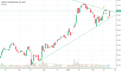 TGT: Possible bullish flag breakout on TGT