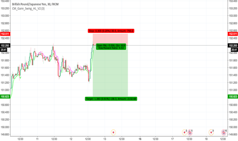 GBPJPY: sell now gbpjpy