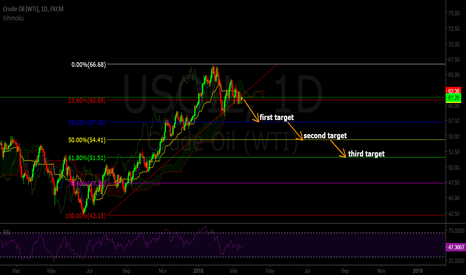 USOIL: USOIL is facing some pressure with profit taking