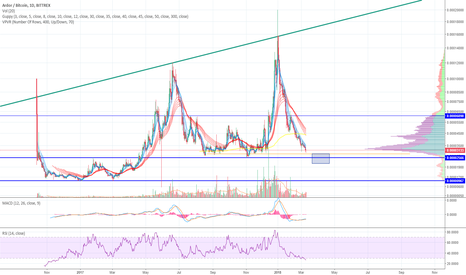 ARDRBTC: ARDR/BTC near buy zone