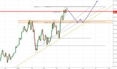 USOIL: Possible set up on Oil