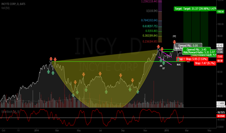 INCY: RE-ACCUMULATION ON INCY