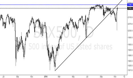 SPX500: Please use the log coordinates to see the market