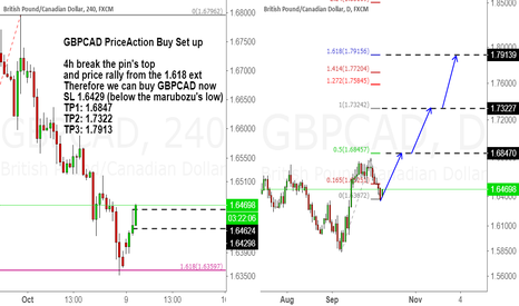 GBPCAD: GBPCAD Price Action Buy Set up