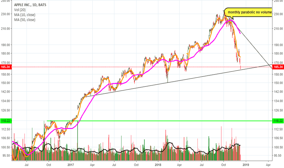 AAPL: will it hold?