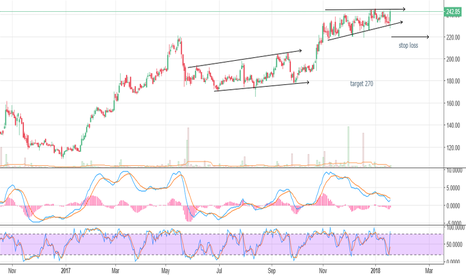 VGUARD: good chart pattern to buy