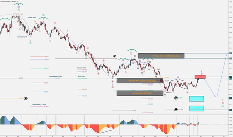 DXY: Part 1 of 5 - Market Shift – USD Getting Trashed – Huge Trades
