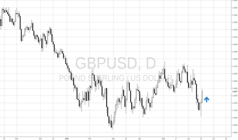 GBPUSD: Long GBPUSD ahead of BREXIT vote
