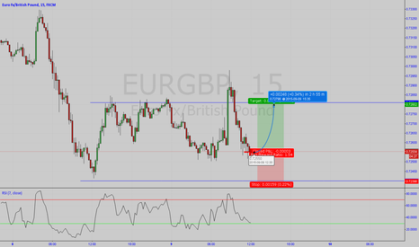 EURGBP: FAST TRADE