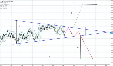 UKOIL: Сформировался симметричный треугольник