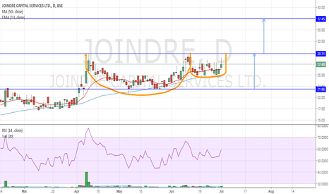 JOINDRE: JOINDRE CAPITAL : Cup & Handle pattern formation