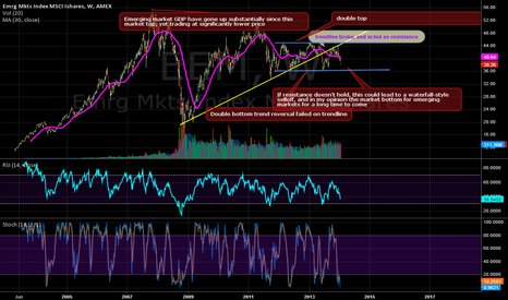 EEM: Emerging market sell off followed by market bottom and rebound?