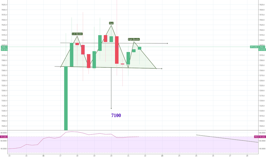 BTCUSD: BTC - Head and Shoulders everywhere...
