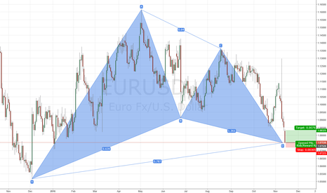 EURUSD: EURUSD bullisg Gartley