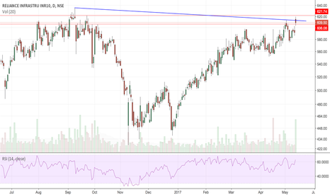 RELINFRA: Reliance Infrastructure