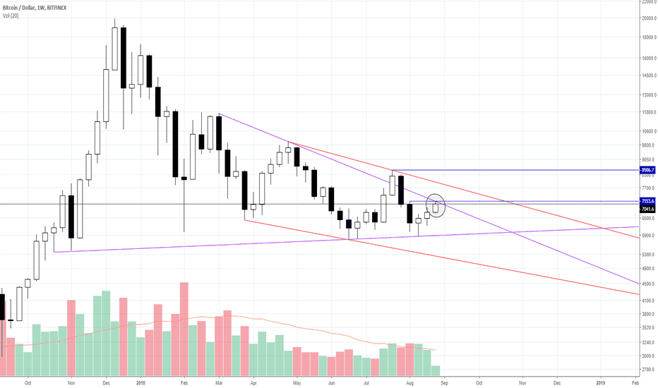 """BTCUSD: [Red Apple] """"Just before going Up or Down""""_BTC/USD_18.08.30"""