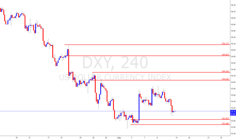 DXY: Dollar index buying opportunity