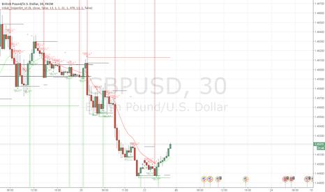 GBPUSD: Trend reversal?