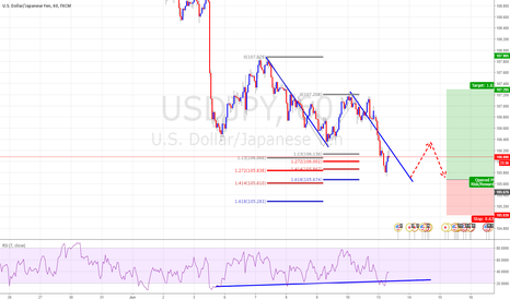 USDJPY: Daily Support USDJPY Long on Double Top with RSI Divergence