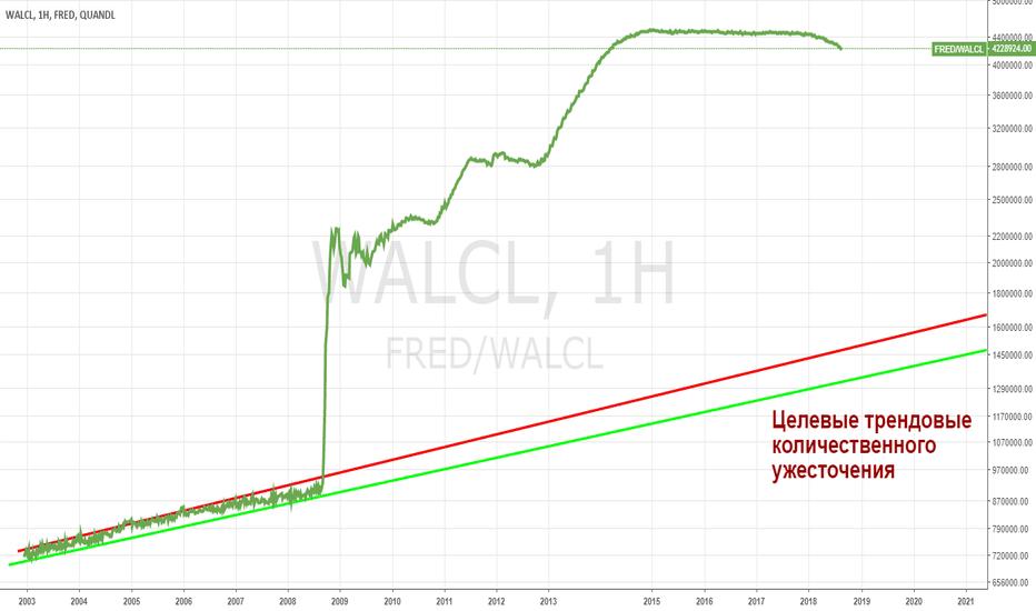 FRED/WALCL: QT - количественное ужесточение: всё только начинается
