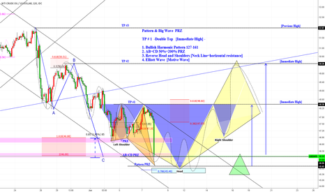 USDWTI: USOIL/CL1!/WTIUSD [Pattern & Big Wave  PRZ ]